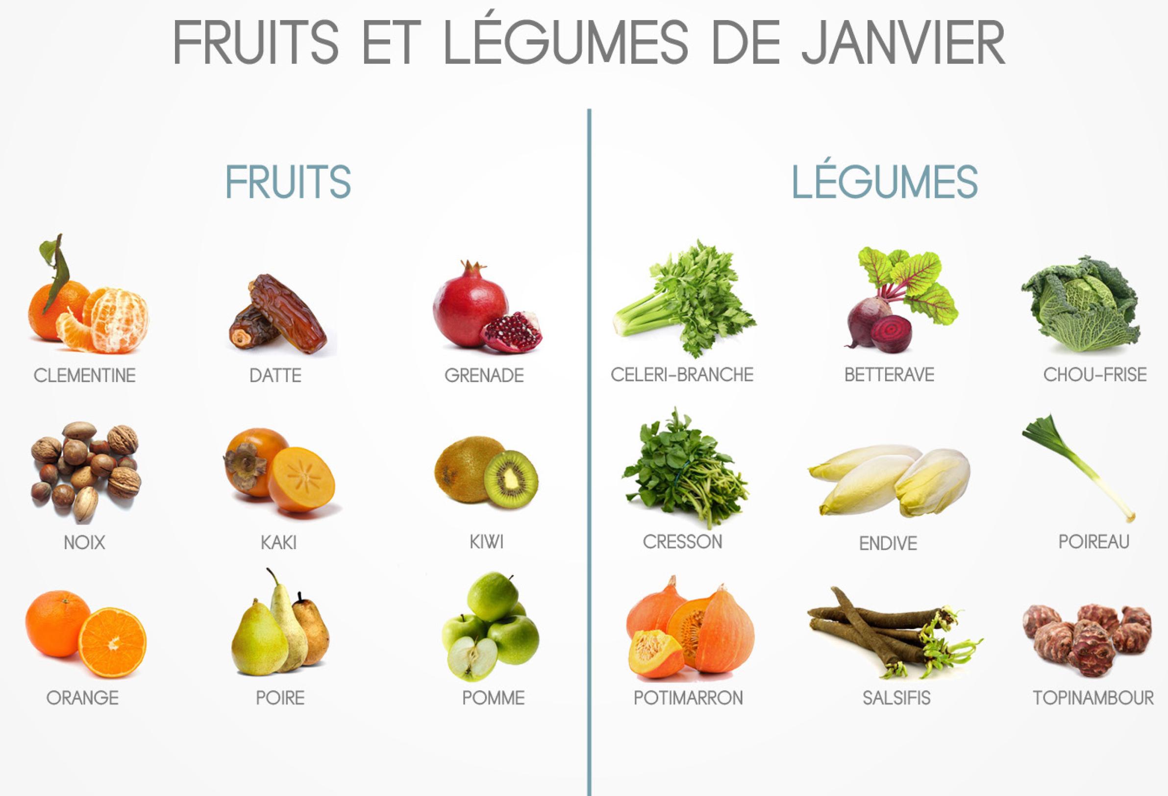 Les fruits et légumes de janvier ! - La Tablée des Chefs ...